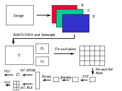 mpeg 1 coding standard rh cmlab csie ntu edu tw  mpeg 1 encoder block diagram